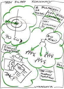 Agenda szkolenia Monika Walczak copywriting jak pisać komunikacją wewnętrzna internal intranet newsletter mail grupa docelowa content marketing