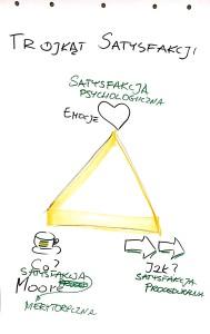 trójkąt satysfakcji jak pisać